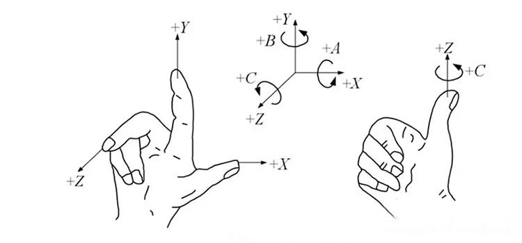 数控机床XYZ轴判断方法